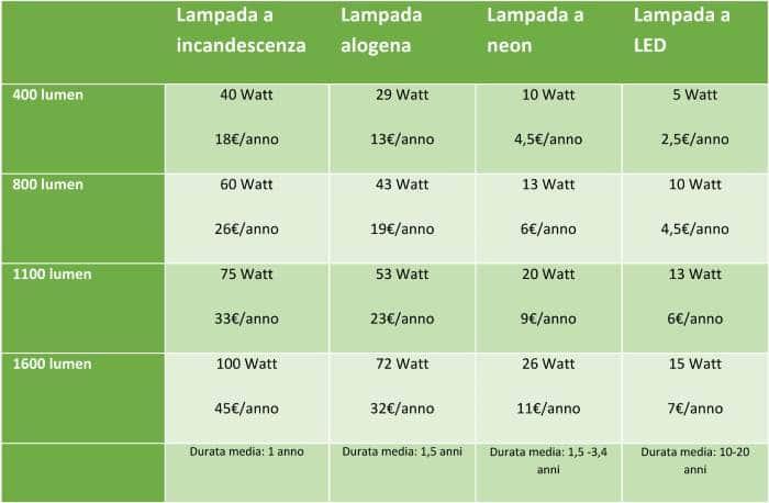 Sostituire le lampadine i vantaggi delle lampade a led for Lampadine led watt